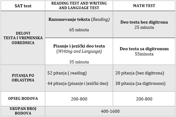 Tabela 1 sat